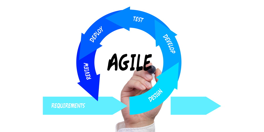Stages of the Agile Iteration Workflow Agile Software Development | Laneways.Agency